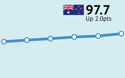 ANZ-Roy Morgan Consumer Confidence increases for sixth straight week, up 2pts to 97.7 – up in Melbourne, Brisbane & Perth