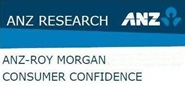 ANZ-Roy Morgan Asia-Pacific Consumer Confidence