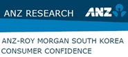 ANZ-Roy Morgan South Korea Consumer Confidence