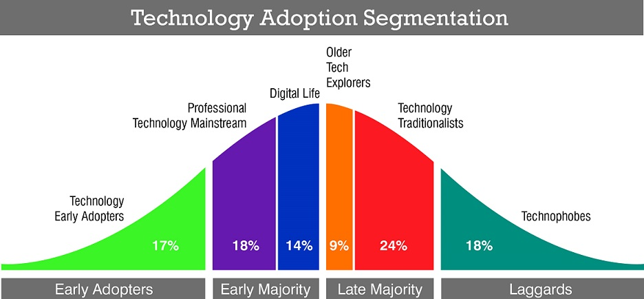 technology adoption segments roy morgan research