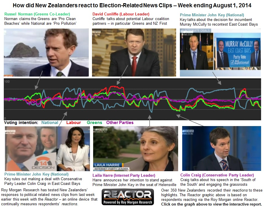 Roy Morgan Scoop NZ Election Reactor - Week 4 - Political Highs & Lows