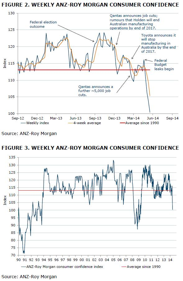 ANZ-Roy Morgan Consumer Confidence Rating - May 20, 2014