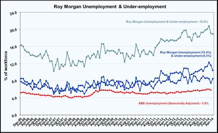 Roy Morgan Unemployment & Under-employment - April 2014