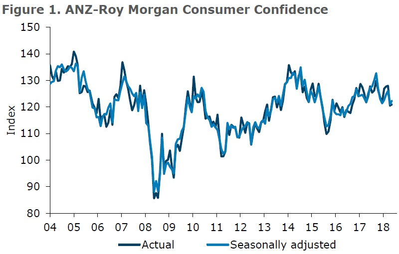 ANZ-Roy Morgan New Zealand Consumer Confidence Rating - May 2018 - 121.0