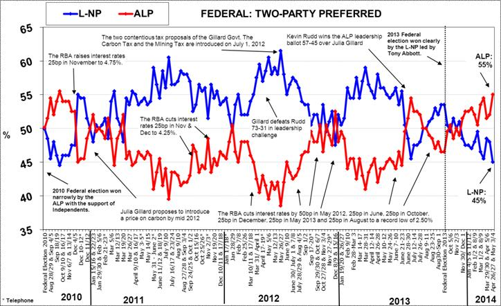 Morgan Poll on Federal Voting Intention - May 5, 2014