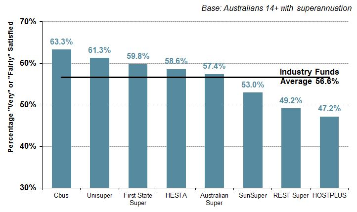 top industry superannuation finds