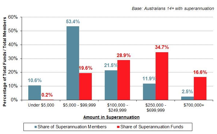 share of superannuation dollars