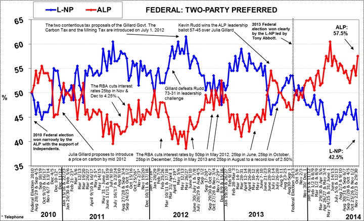 Morgan Poll on Federal Voting Intention - December 15, 2014