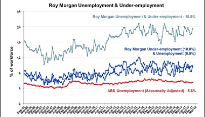 Roy Morgan Monthly Unemployment & Under-employment - March 2018 - 8.9%