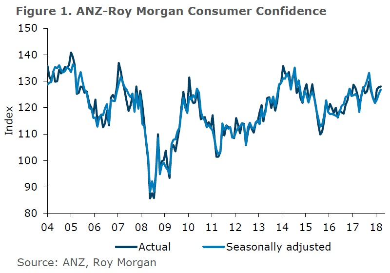 ANZ-Roy Morgan New Zealand Consumer Confidence Rating - March 2018 - 128.0