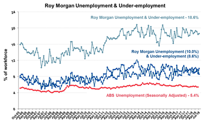 Roy Morgan Monthly Unemployment & Under-employment - July 2018 - 18.6%