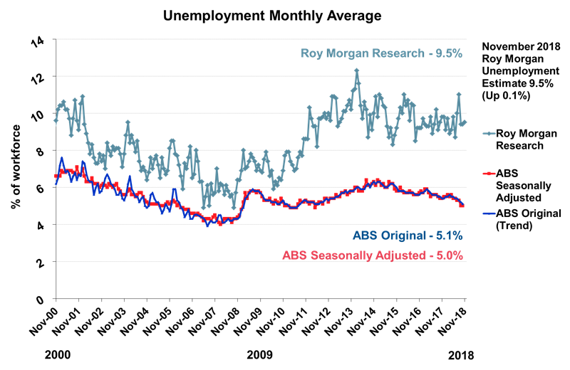 Roy Morgan Monthly Unemployment - November 2018 - 9.5%