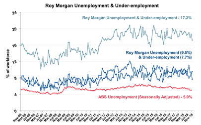 Roy Morgan Monthly Unemployment & Under-employment - November 2018 - 17.2%