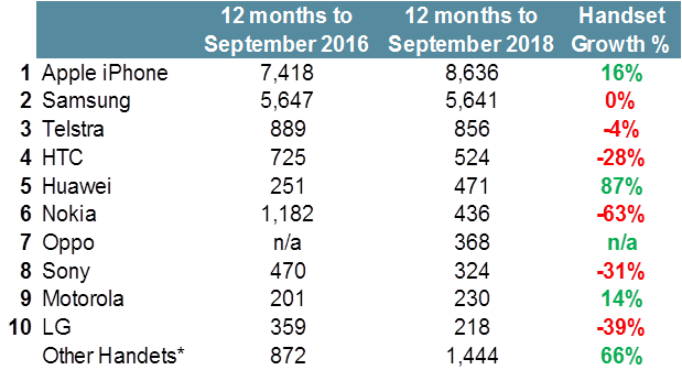 Leading mobile phone handsets in Australia - 12 months to September 2018