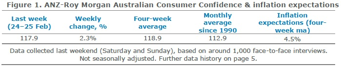 ANZ-Roy Morgan Australian Consumer Confidence Rating - February 27, 2018 - 117.9