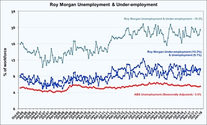 Roy Morgan Unemployment & Under-employment - January 2018
