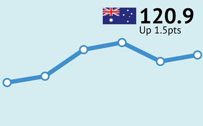 ANZ-Roy Morgan Australian Consumer Confidence Rating - January 30, 2018 - 120.9