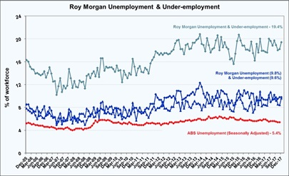 Roy Morgan Unemployment & Under-employment - December 2017