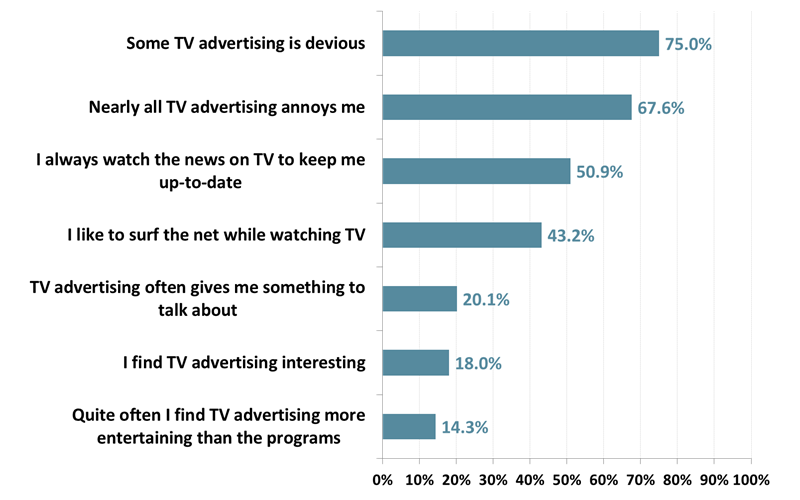 Attitudes to TV & TV advertising - 12 months to March 2018