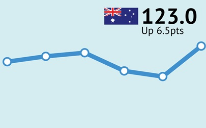 ANZ-Roy Morgan Consumer Confidence up across the board to 123.0