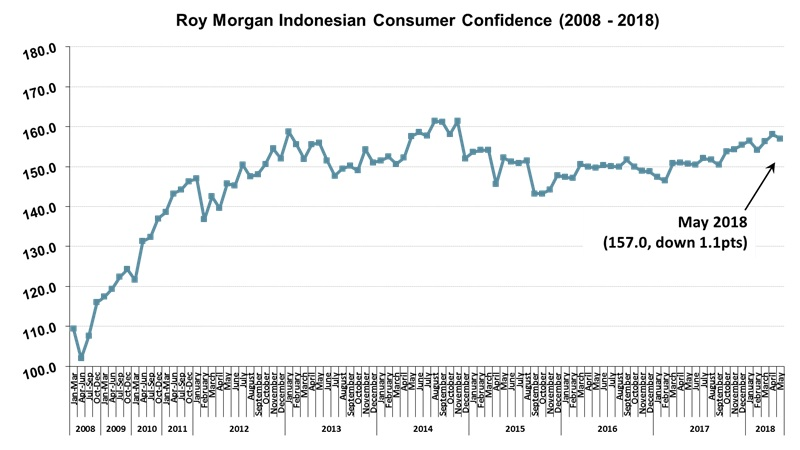 Roy Morgan Indonesian Consumer Confidence - May 2018