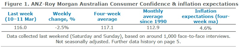 ANZ-Roy Morgan Australian Consumer Confidence Rating - March 13, 2018 - 116.0