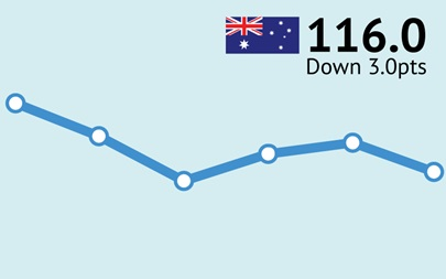 ANZ-Roy Morgan Australian Consumer Confidence Rating - March 13, 2018