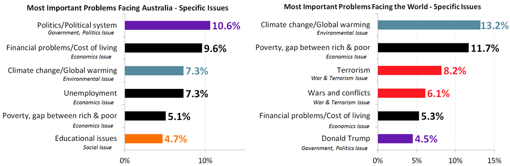 Most Important Problems Facing Australia and The World - February 2018 - By Specific Issue
