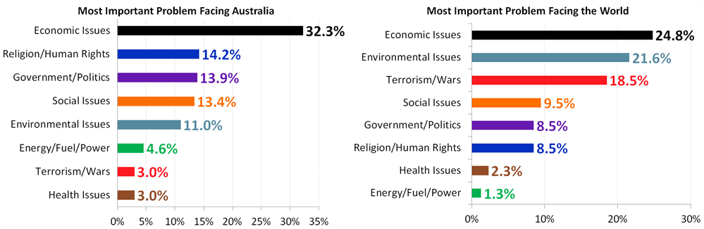 Most Important Problems Facing Australia and the World - By Category - February 2018