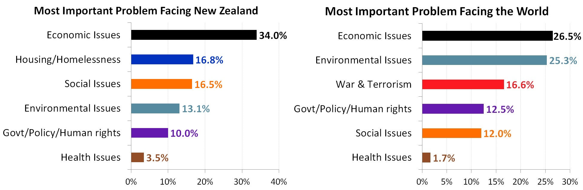 Most Important Problems Facing New Zealand and the World - February 2018