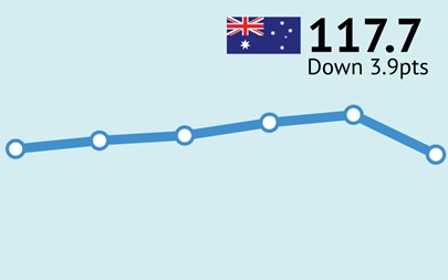 ANZ-Roy Morgan Australian Consumer Confidence Rating - May 29, 2018 - 117.7