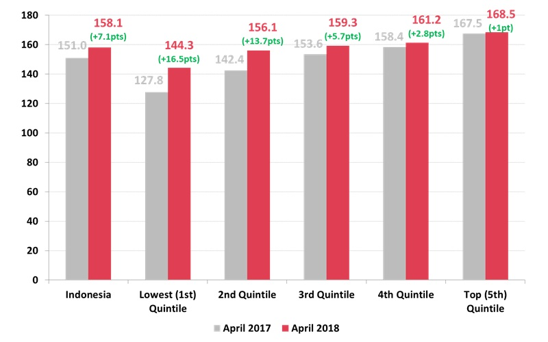 Roy Morgan Indonesian Consumer Confidence by Household Income Quintile - April 2017 v April 2018