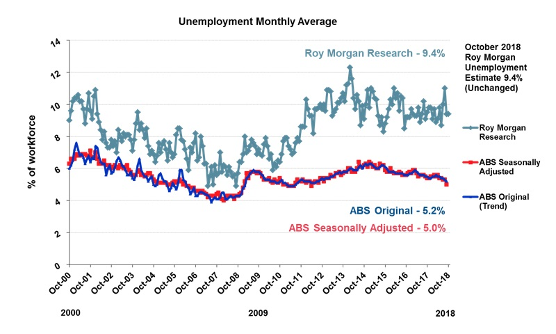 Roy Morgan Monthly Unemployment - October 2018 - 9.4%
