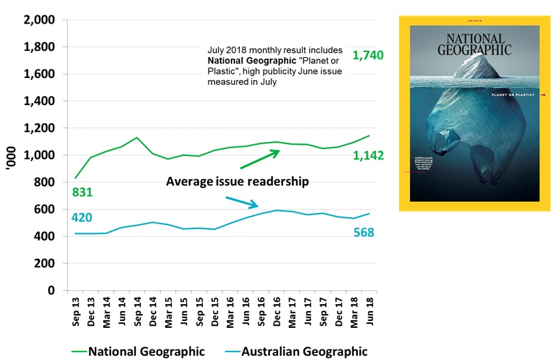 National Geographic June Edition - Plastic or Planet - Record Readership