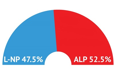 Budget delivers 2.5% swing to the L-NP but ALP still lead on a two party preferred basis: ALP 52.5% cf. L-NP 47.5%