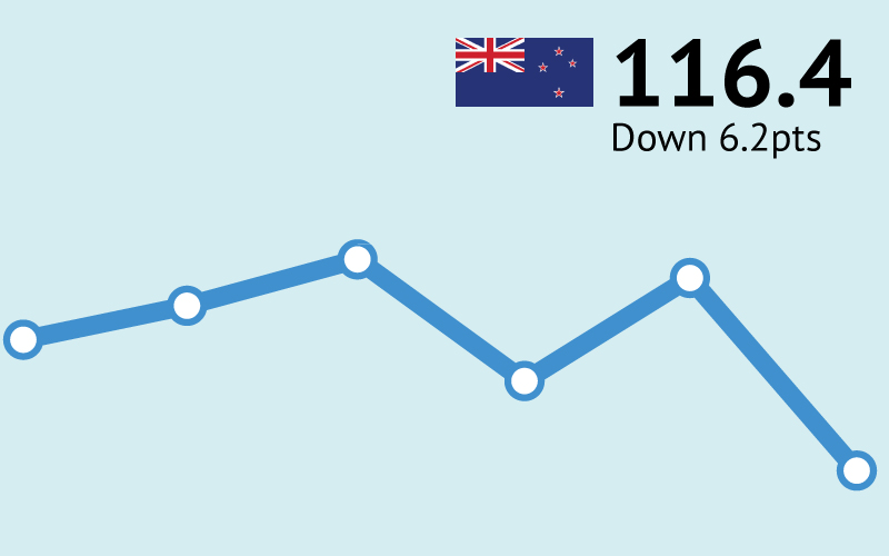 NZ Consumer Confidence 116.4
