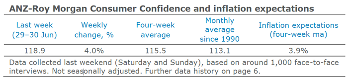 ANZ-Roy Morgan Consumer Confidence and inflation Expectations 29-30 June