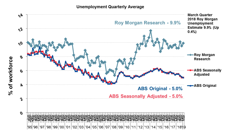 Roy Morgan Quarterly Unemployment - March quarter 2019 - 9.9%