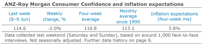 ANZ-Roy-Morgan-Consumer-Confidence-and-Inflation-Expectations-June-8-9