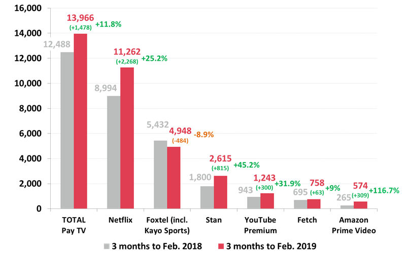 Pay TV/ SVOD services - February 2019