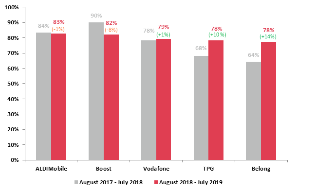 Mobile Phone Service Provider Customer Satisfaction July 2019 vs July 2018 – Top 5