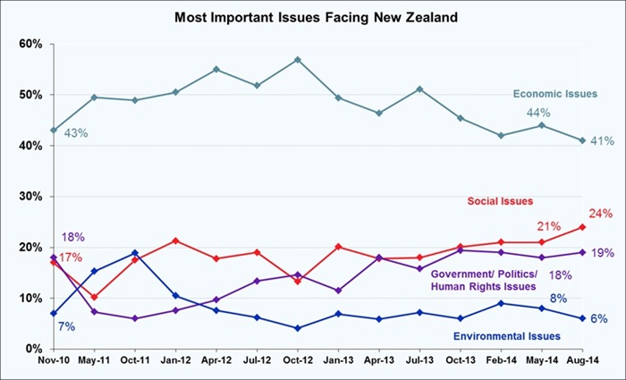 Most Important Problems Facing New Zealand - August 2014