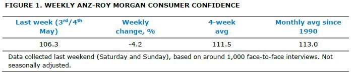 ANZ-Roy Morgan Consumer Confidence - May 6, 2014