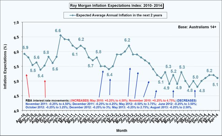 Australian Inflation Expectations - April 2014