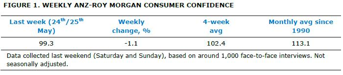 ANZ-Roy Morgan Weekly Consumer Confidence - May 27, 2014