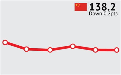ANZ-Roy Morgan Chinese Consumer Confidence Rating - December 2015 - 138.2