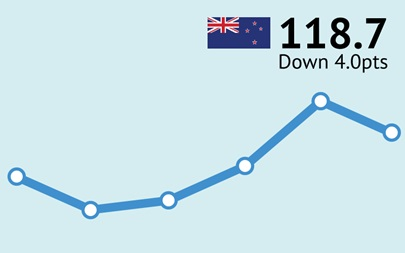 ANZ-Roy Morgan New Zealand Consumer Confidence Rating - December 2015 - 118.7