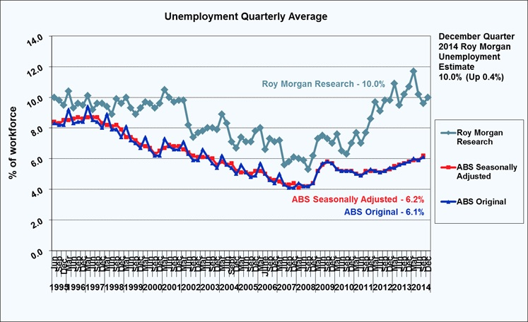 Roy Morgan Quarterly Unemployment - December Quarter 2014 - 10.0%