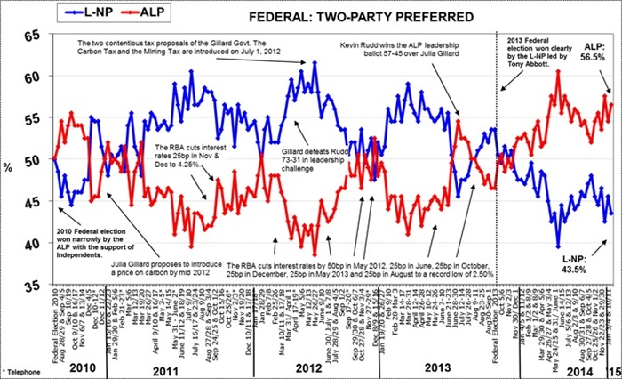 Morgan Poll on Federal Voting Intention - January 28, 2015