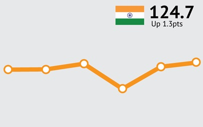 ANZ-Roy Morgan Indian Consumer Confidence Rating - July 2015 - 124.7